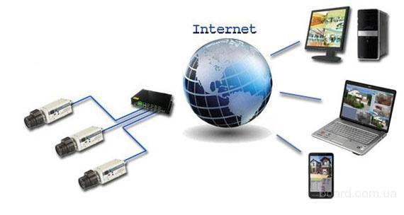 видеонаблюдение за домом через интернет
